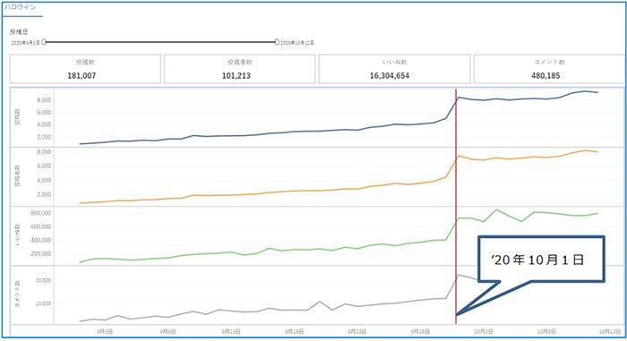 図:'20年9月1日~10月12日における「#ハロウィン」の投稿推移グラフ