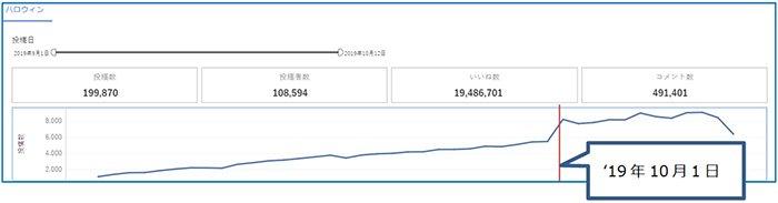 図:'19年9月1日~10月12日における「#ハロウィン」の投稿数推移グラフ